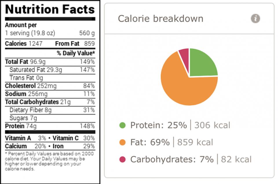 Хранителни стойности за Кюфтенца от тиквички и кайма на фурна
