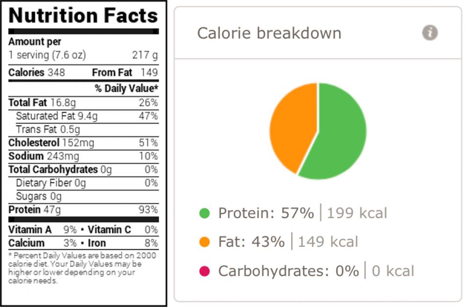 Хранителни стойности за Пилешко филе с пресен розмарин и чесън
